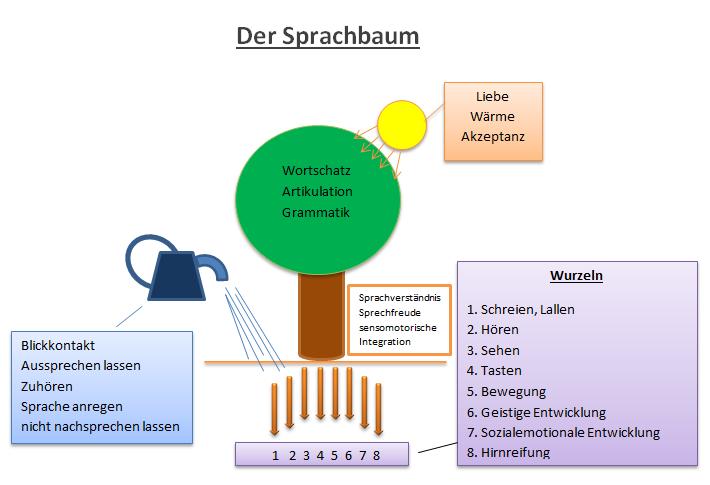 Der Sprachbaum